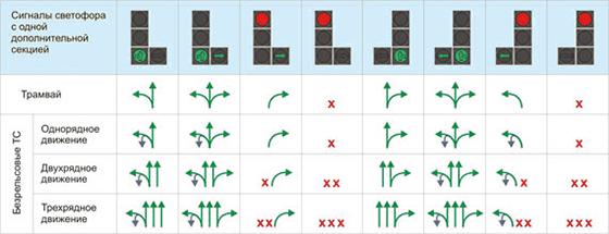 светофор с дополнительной секцией